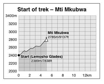 Graph showing altitude profile from the start of the trail to the first night's campsite at Mti Mkubwa on the Lemosho and Alternative Lemosho Routes