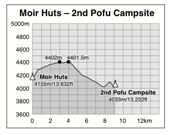 Graph showing the altitude profile of the walk between Kilimanjaro's Moir Huts and 2nd Pofu Campsite on the Alternative Lemosho and Full Circuit Umbwe Routes