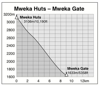 Graph showing the altitude profile of the descent from Kilimanjaro's Mweka Huts to Mweka Gate